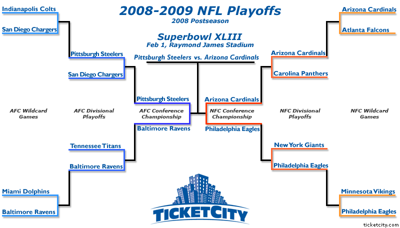 Final 2009 NFL Playoffs Bracket for Superbowl XLIII