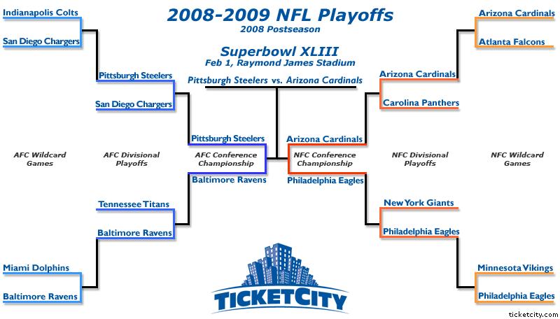 Final 2009 NFL Playoffs Bracket for Superbowl XLIII