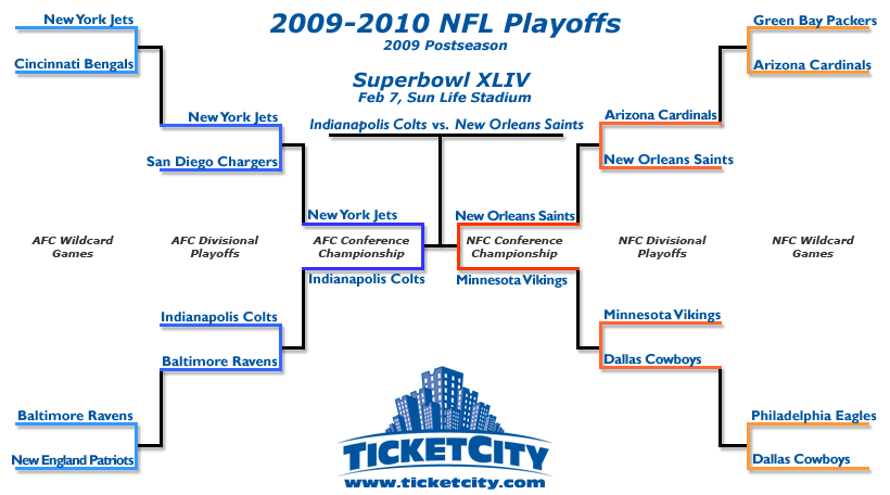 2009-2010 NFL Playoffs Bracket - Super Bowl XLIV