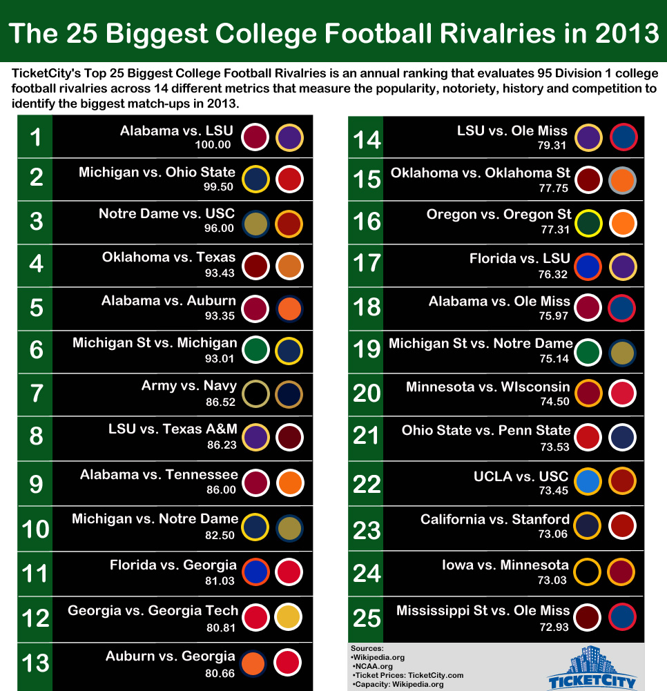 top college football rivalries