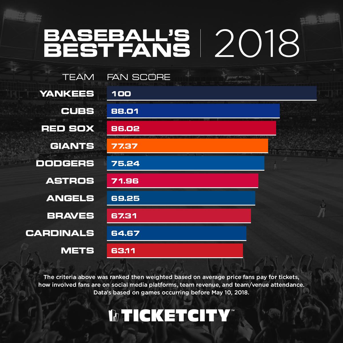 MLB's Best Fans