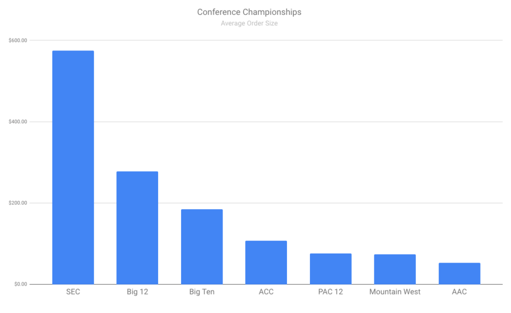 Conference Championship Average Ticket Price